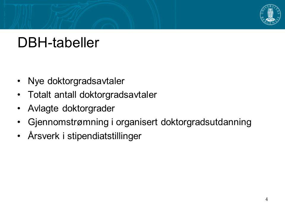 4 DBH-tabeller •Nye doktorgradsavtaler •Totalt antall doktorgradsavtaler •Avlagte doktorgrader •Gjennomstrømning i organisert doktorgradsutdanning •Årsverk i stipendiatstillinger