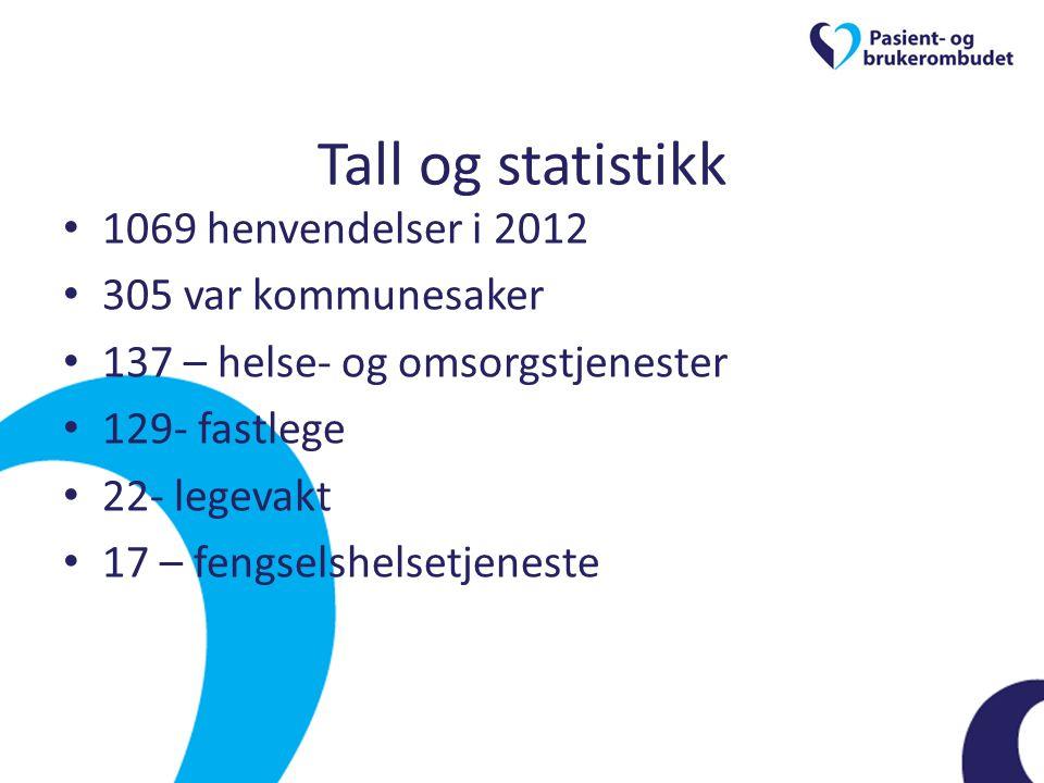 Tall og statistikk • 1069 henvendelser i 2012 • 305 var kommunesaker • 137 – helse- og omsorgstjenester • 129- fastlege • 22- legevakt • 17 – fengsels