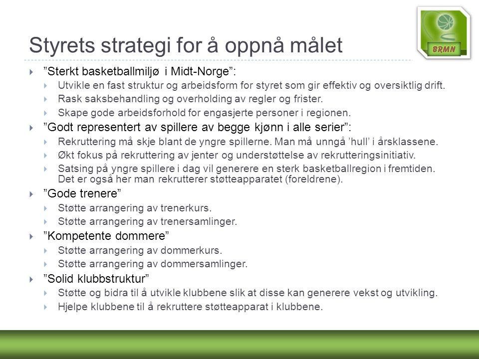 """Styrets strategi for å oppnå målet  """"Sterkt basketballmiljø i Midt-Norge"""":  Utvikle en fast struktur og arbeidsform for styret som gir effektiv og o"""