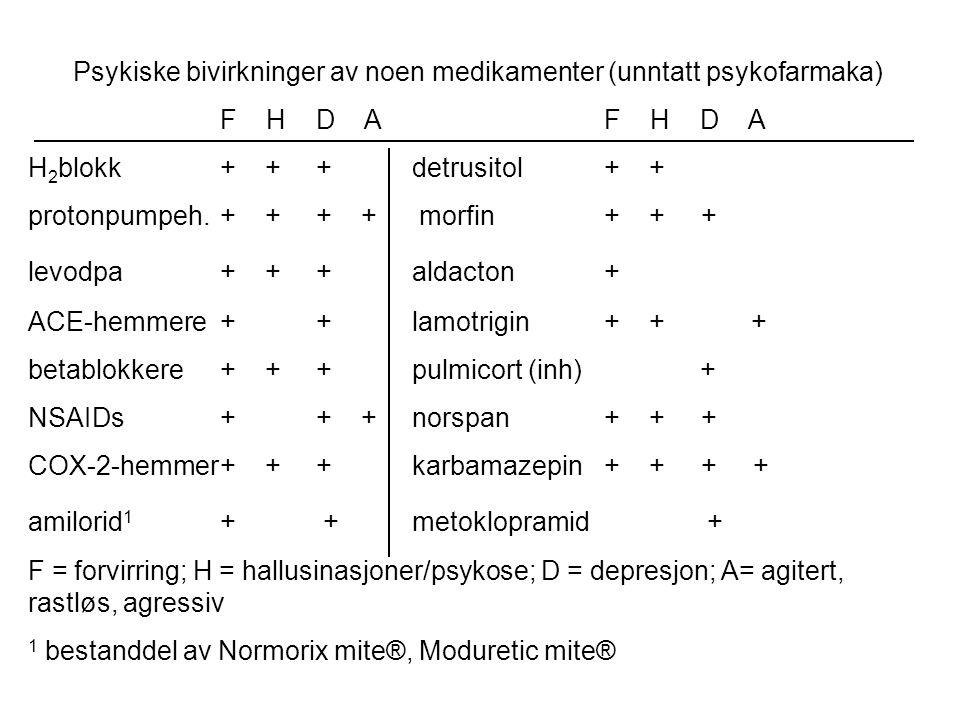 Psykiske bivirkninger av noen medikamenter (unntatt psykofarmaka) F HD AF HD A H 2 blokk+ ++detrusitol+ + protonpumpeh.+ ++ + morfin+ + + levodpa+ ++ aldacton+ ACE-hemmere++lamotrigin+ + + betablokkere+ ++pulmicort (inh)+ NSAIDs++ +norspan+ + + COX-2-hemmer+ ++karbamazepin+ + + + amilorid 1 + +metoklopramid + F = forvirring; H = hallusinasjoner/psykose; D = depresjon; A= agitert, rastløs, agressiv 1 bestanddel av Normorix mite®, Moduretic mite®
