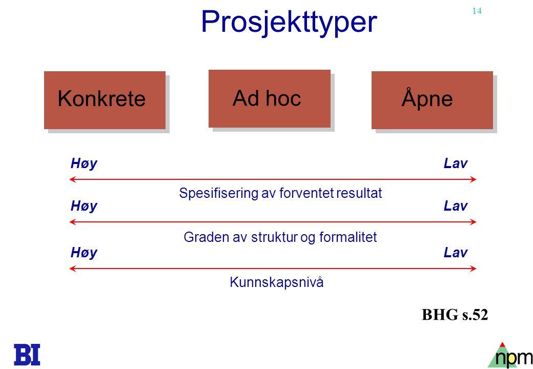 14 Prosjekttyper Konkrete Ad hoc Åpne Høy Lav Spesifisering av forventet resultat Graden av struktur og formalitet Kunnskapsnivå BHG s.52