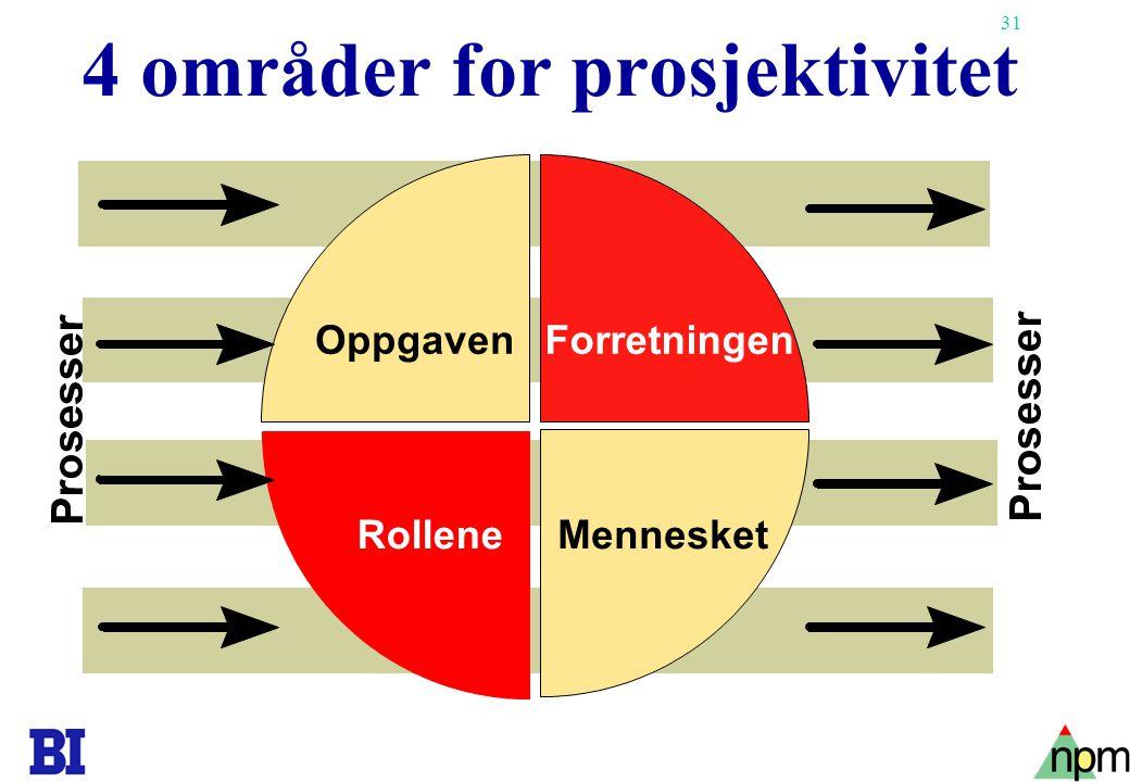 31 4 områder for prosjektivitet RolleneMennesket ForretningenOppgaven