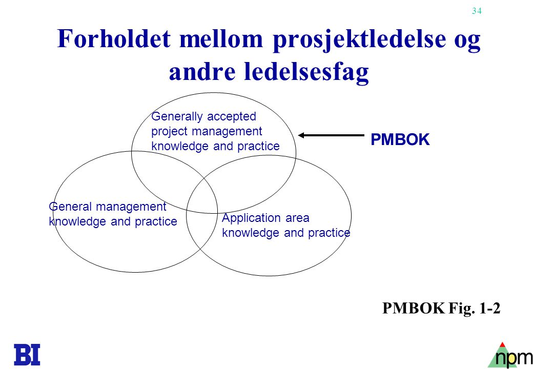 34 Forholdet mellom prosjektledelse og andre ledelsesfag Generally accepted project management knowledge and practice General management knowledge and