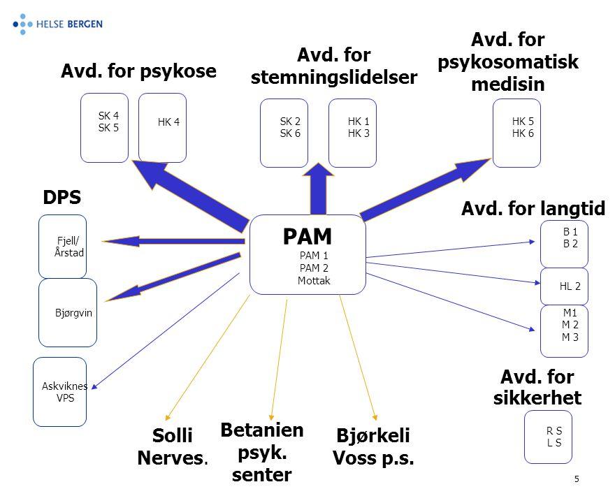 5 PAM PAM 1 PAM 2 Mottak HK 4 SK 4 SK 5 Avd. for psykose Avd. for stemningslidelser SK 2 SK 6 HK 1 HK 3 Avd. for psykosomatisk medisin HK 5 HK 6 Avd.