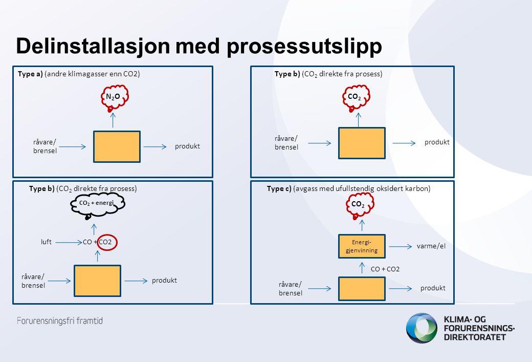 Delinstallasjon med prosessutslipp Type a) (andre klimagasser enn CO2) N2ON2O produkt råvare/ brensel Type b) (CO 2 direkte fra prosess) produkt råvar