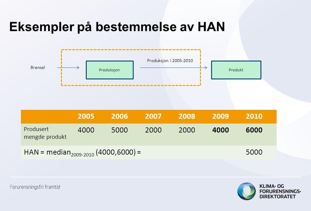 Eksempler på bestemmelse av HAN ProduksjonProdukt Brensel Produksjon i 2005-2010 200520062007200820092010 Produsert mengde produkt 400050002000 400060