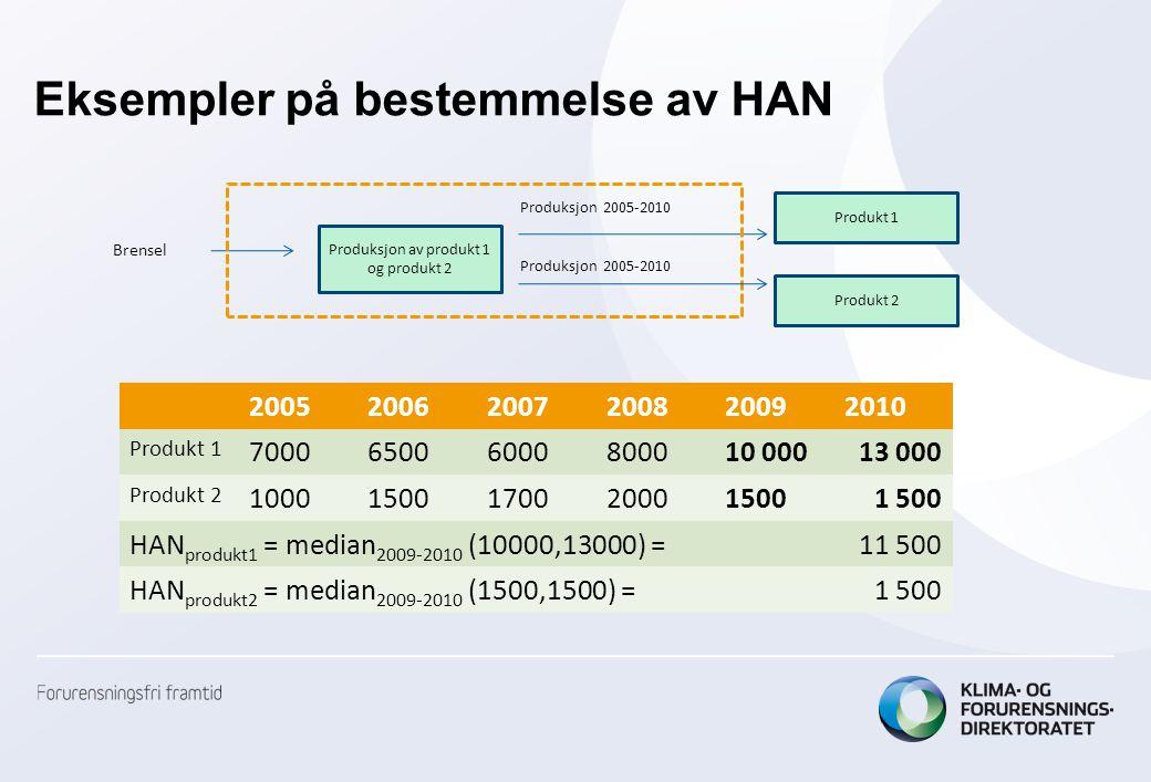 Eksempler på bestemmelse av HAN Produksjon av produkt 1 og produkt 2 Produkt 1 Brensel Produksjon 2005-2010 200520062007200820092010 Produkt 1 7000650