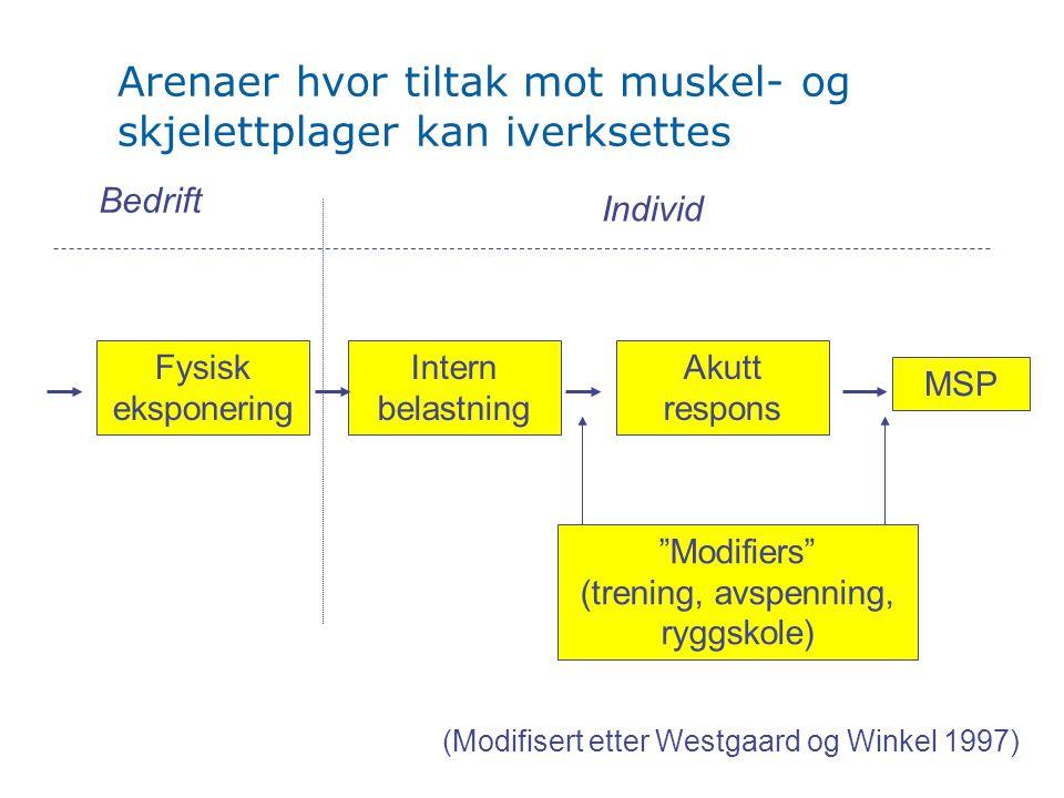 Arenaer hvor tiltak mot muskel- og skjelettplager kan iverksettes Bedrift Fysisk eksponering Individ (Modifisert etter Westgaard og Winkel 1997) Akutt