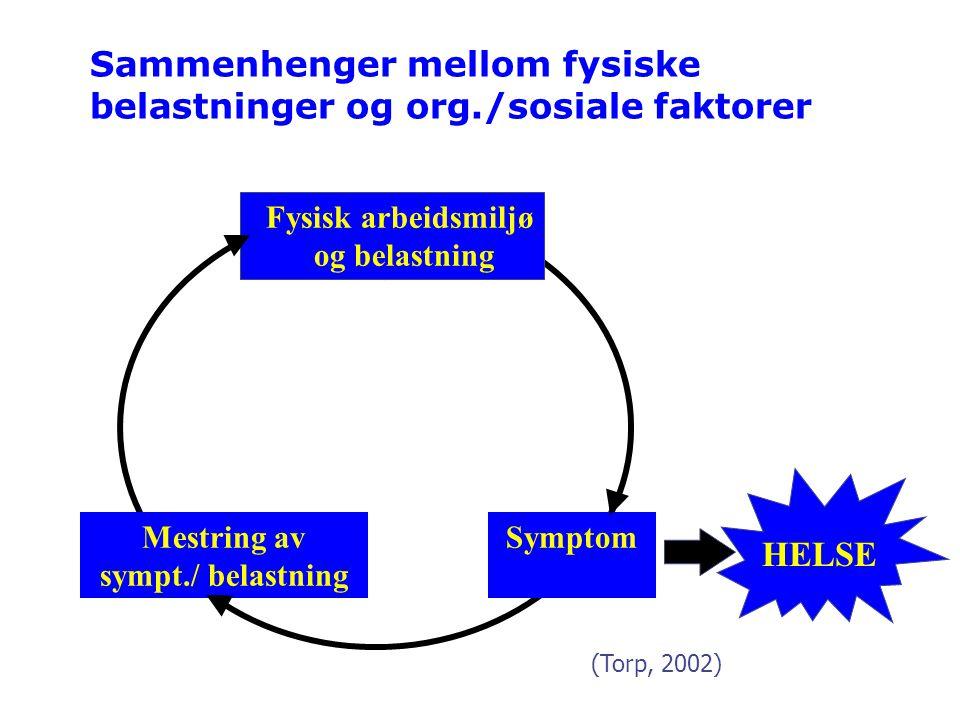 Sammenhenger mellom fysiske belastninger og org./sosiale faktorer SymptomMestring av sympt./ belastning Fysisk arbeidsmiljø og belastning HELSE (Torp,