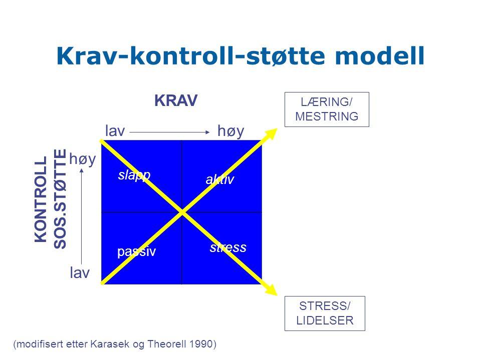Krav-kontroll-støtte modell KRAV KONTROLL SOS.STØTTE lavhøy lav LÆRING/ MESTRING STRESS/ LIDELSER stress aktiv passiv (modifisert etter Karasek og The