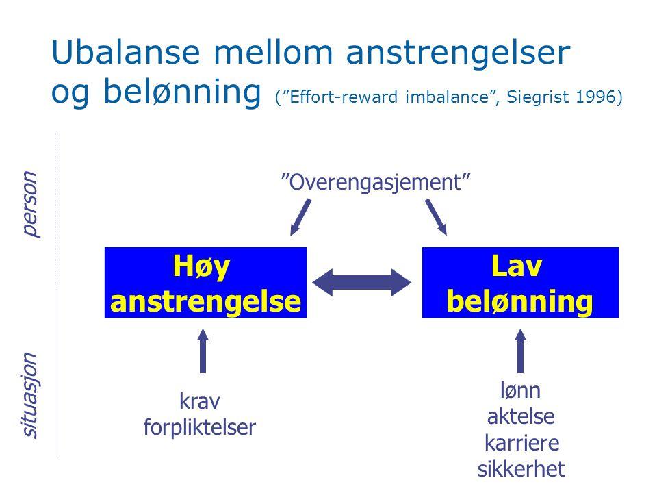 """Ubalanse mellom anstrengelser og belønning (""""Effort-reward imbalance"""", Siegrist 1996) Høy anstrengelse Lav belønning """"Overengasjement"""" krav forpliktel"""