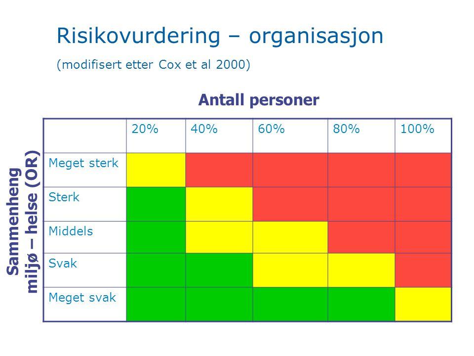 Risikovurdering – organisasjon (modifisert etter Cox et al 2000) 20%40%60%80%100% Meget sterk Sterk Middels Svak Meget svak Sammenheng miljø – helse (