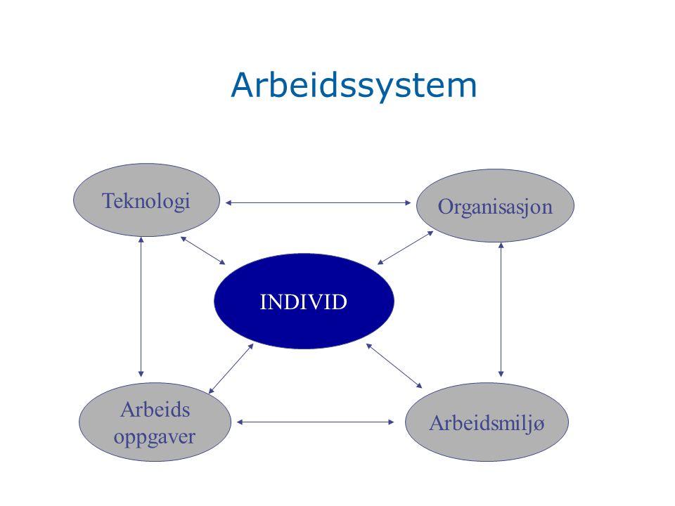 Arbeidssystem Teknologi Organisasjon INDIVID Arbeids oppgaver Arbeidsmiljø