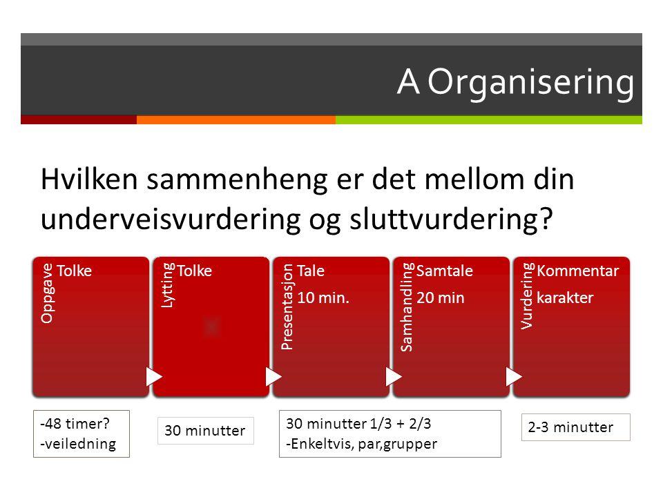 A Organisering Oppgave Tolke Lytting Tolke Presentasjon Tale 10 min. Samhandling Samtale 20 min Vurdering Kommentar karakter 30 minutter 1/3 + 2/3 -En