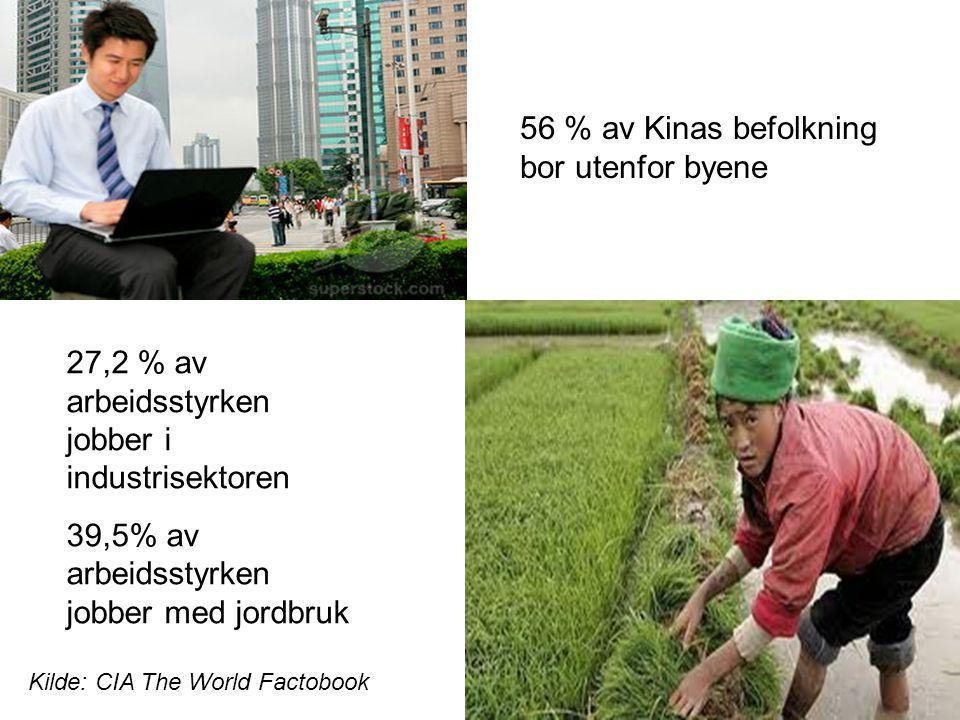 27,2 % av arbeidsstyrken jobber i industrisektoren 39,5% av arbeidsstyrken jobber med jordbruk 56 % av Kinas befolkning bor utenfor byene Kilde: CIA T