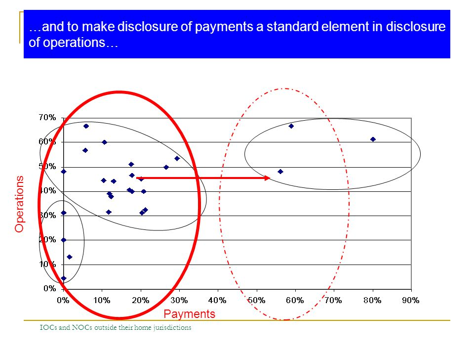 IOCs and NOCs outside their home jurisdictions Payments Operations …and to make disclosure of payments a standard element in disclosure of operations…