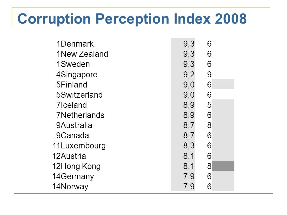 Corruption Perception Index 2008 1Denmark9,36 1New Zealand9,36 1Sweden9,36 4Singapore9,29 5Finland9,06 5Switzerland9,06 7Iceland8,95 7Netherlands8,96 9Australia8,78 9Canada8,76 11Luxembourg8,36 12Austria8,16 12Hong Kong8,18 14Germany7,96 14Norway7,96