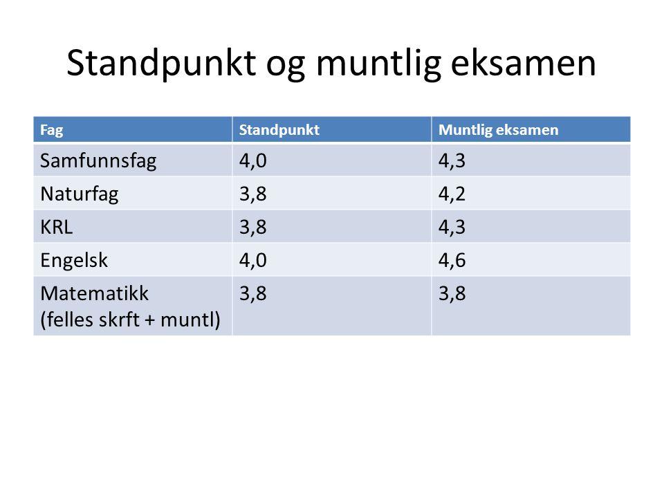 Standpunkt og muntlig eksamen FagStandpunktMuntlig eksamen Samfunnsfag4,04,3 Naturfag3,84,2 KRL3,84,3 Engelsk4,04,6 Matematikk (felles skrft + muntl)