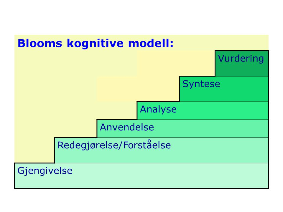Blooms kognitive modell: Vurdering Syntese Analyse Anvendelse Redegjørelse/Forståelse Gjengivelse