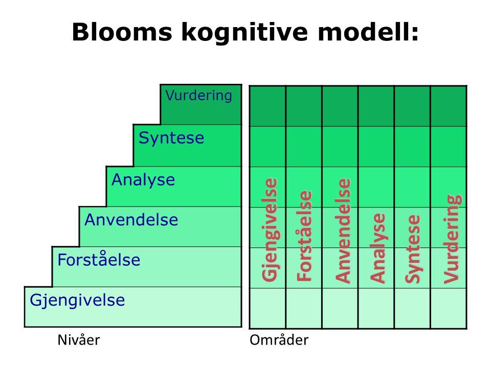 Vurdering Syntese Analyse Anvendelse Forståelse Gjengivelse Blooms kognitive modell: Gjengivelse Forståelse AnvendelseAnalyseSyntese Vurdering Nivåer