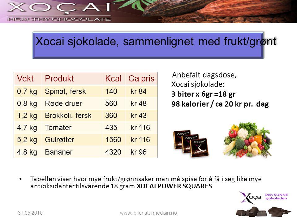 18 Anbefalt dagsdose, Xocai sjokolade: 3 biter x 6gr =18 gr 98 kalorier / ca 20 kr pr. dag • Tabellen viser hvor mye frukt/grønnsaker man må spise for