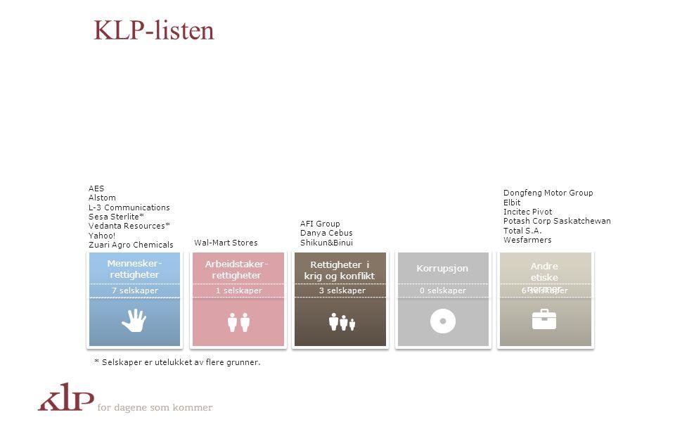 KLP-listen Mennesker- rettigheter Arbeidstaker- rettigheter Korrupsjon Andre etiske normer 7 selskaper1 selskaper3 selskaper0 selskaper6 selskaper AES