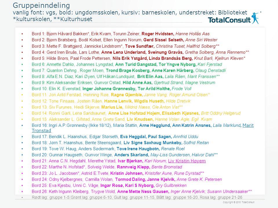 Copyright © 2010 TotalConsult Gruppeinndeling vanlig font: vgs, bold: ungdomsskolen, kursiv: barneskolen, understreket: Biblioteket *kulturskolen, **K