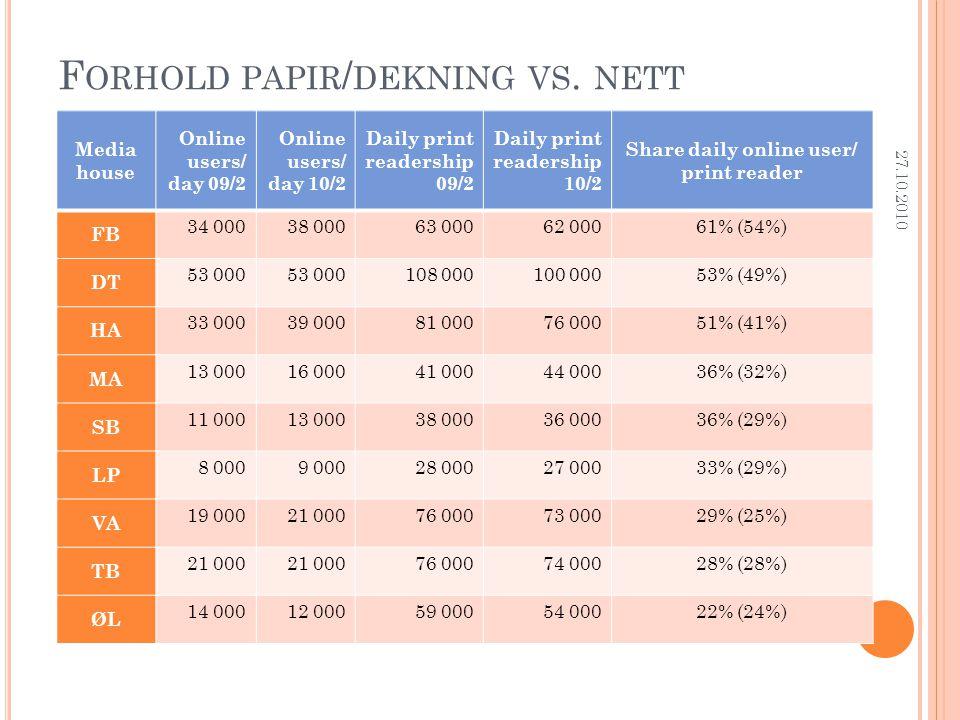 F ORHOLD PAPIR / DEKNING VS.