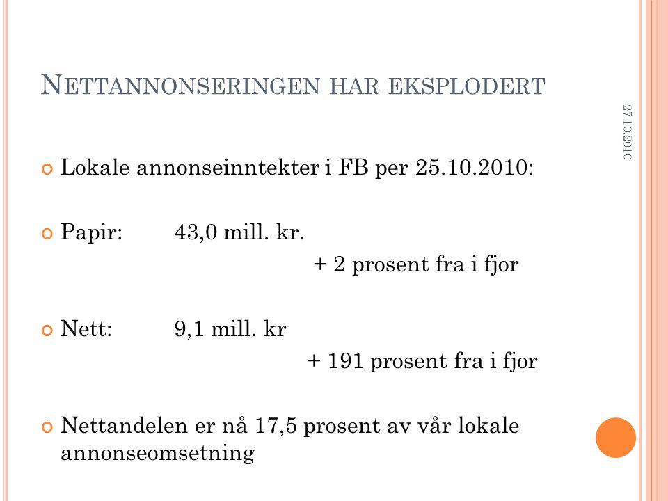 N ETTANNONSERINGEN HAR EKSPLODERT Lokale annonseinntekter i FB per 25.10.2010: Papir: 43,0 mill. kr. + 2 prosent fra i fjor Nett:9,1 mill. kr + 191 pr