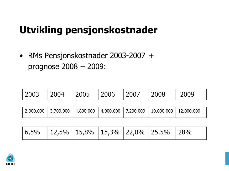 Utvikling pensjonskostnader •RMs Pensjonskostnader 2003-2007 + prognose 2008 – 2009: 200320042005200620072008 2009 2.000.0003.700.0004.800.0004.900.00