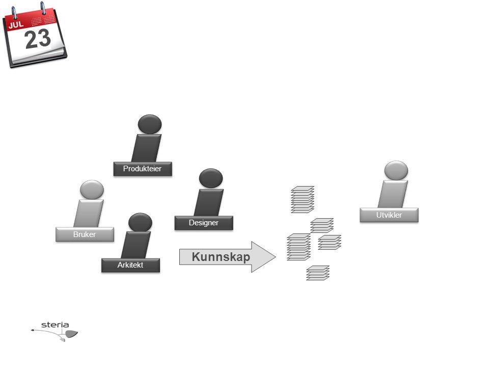Produkteier Bruker Designer Arkitekt Utvikler 23 Kunnskap