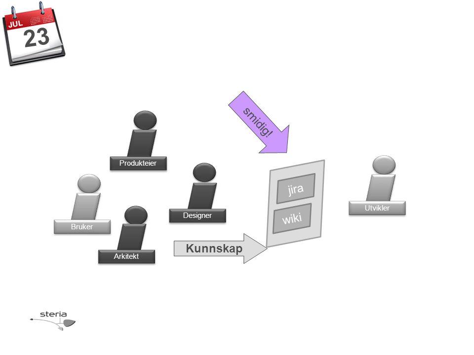 Produkteier Bruker Designer Arkitekt Utvikler 23 Kunnskap jira wiki smidig!