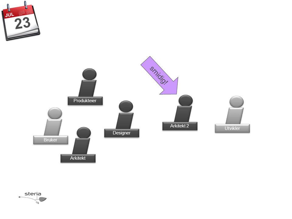 Produkteier Bruker Designer Arkitekt Utvikler 23 Arkitekt 2 smidig!