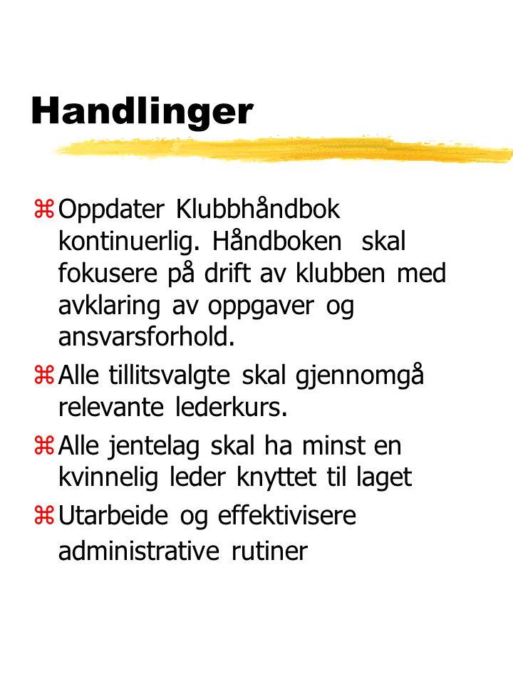 Handlinger zOppdater Klubbhåndbok kontinuerlig.