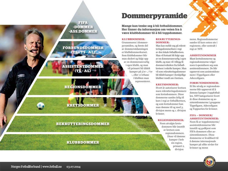03.07.2014 Klubbdommerkurs 2014 // Barnefotball Norges Fotballforbund | www.fotball.no Klubbdommerens rolle Klubbdommeren skal betrakte fotball som en lek for spillerne i barnefotball.
