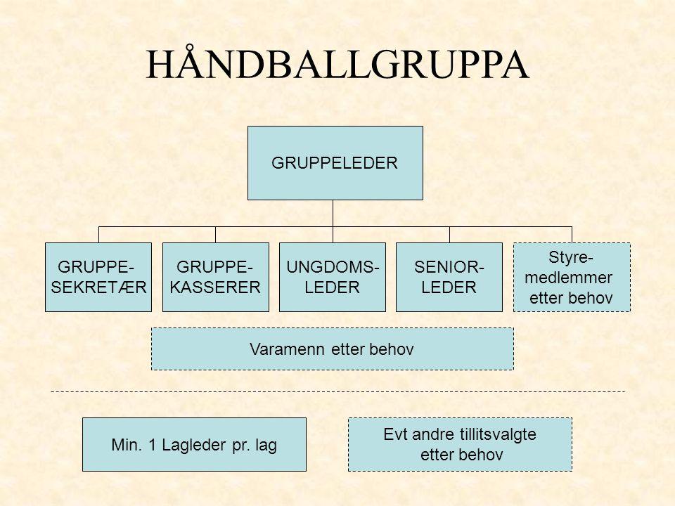 GRUPPELEDER GRUPPE- SEKRETÆR HÅNDBALLGRUPPA GRUPPE- KASSERER UNGDOMS- LEDER SENIOR- LEDER Styre- medlemmer etter behov Varamenn etter behov Min.