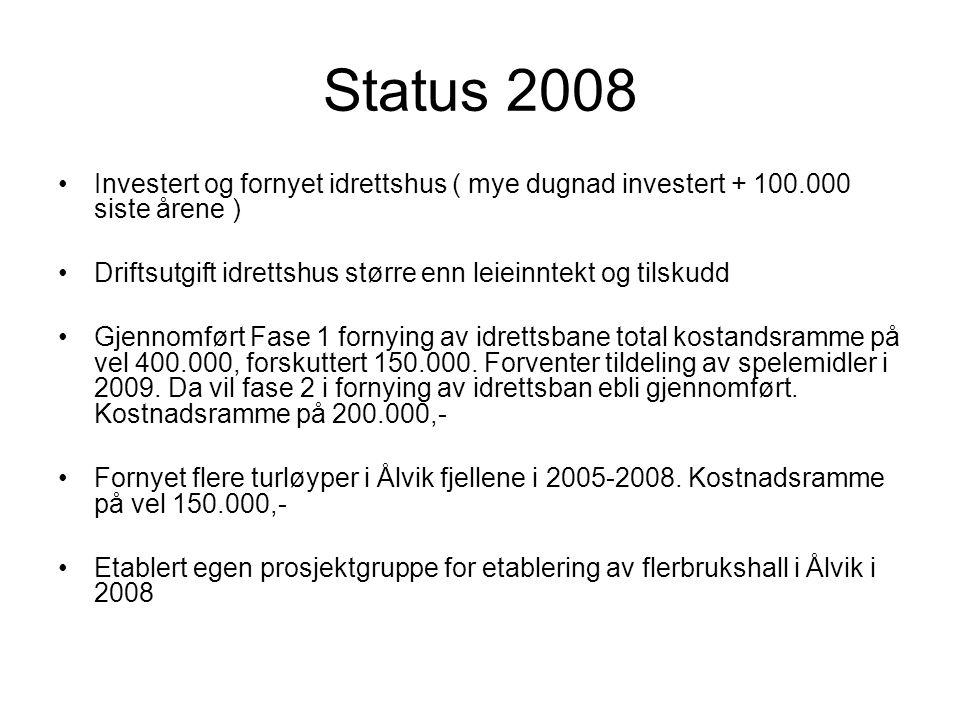 Status 2008 •Investert og fornyet idrettshus ( mye dugnad investert + 100.000 siste årene ) •Driftsutgift idrettshus større enn leieinntekt og tilskudd •Gjennomført Fase 1 fornying av idrettsbane total kostandsramme på vel 400.000, forskuttert 150.000.