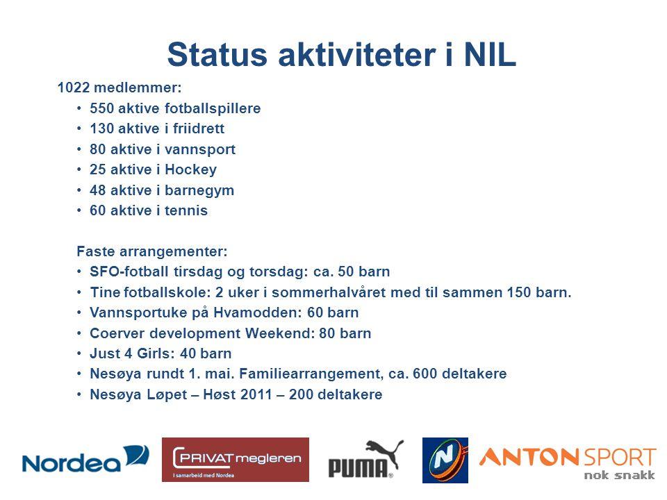 Status aktiviteter i NIL 1022 medlemmer: •550 aktive fotballspillere •130 aktive i friidrett •80 aktive i vannsport •25 aktive i Hockey •48 aktive i b