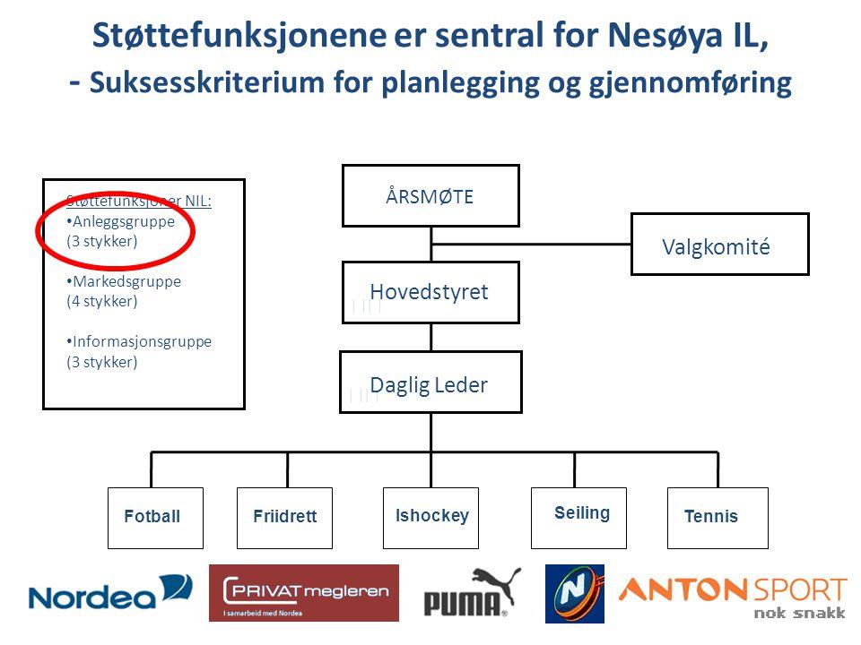 Støttefunksjonene er sentral for Nesøya IL, - Suksesskriterium for planlegging og gjennomføring Valgkomité Støttefunksjoner NIL: • Anleggsgruppe (3 st
