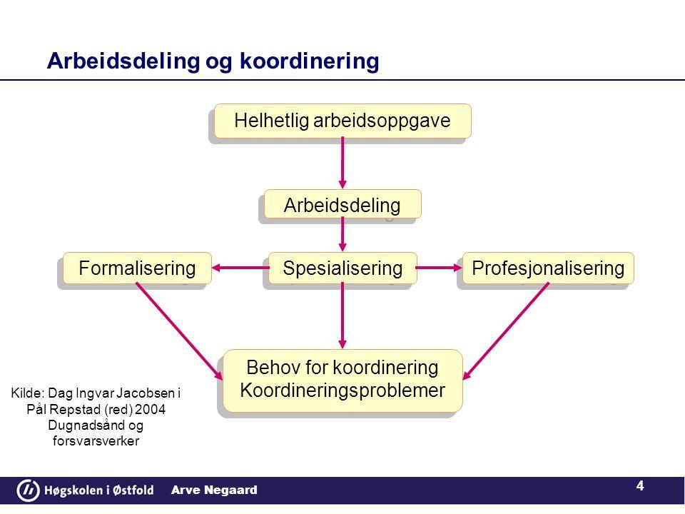 Arve Negaard Arbeidsdeling og koordinering 4 Helhetlig arbeidsoppgave Arbeidsdeling Spesialisering Formalisering Profesjonalisering Behov for koordine