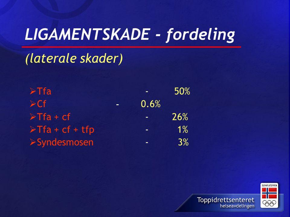 LIGAMENTSKADE - fordeling (laterale skader)  Tfa - 50%  Cf - 0.6%  Tfa + cf - 26%  Tfa + cf + tfp- 1%  Syndesmosen - 3%