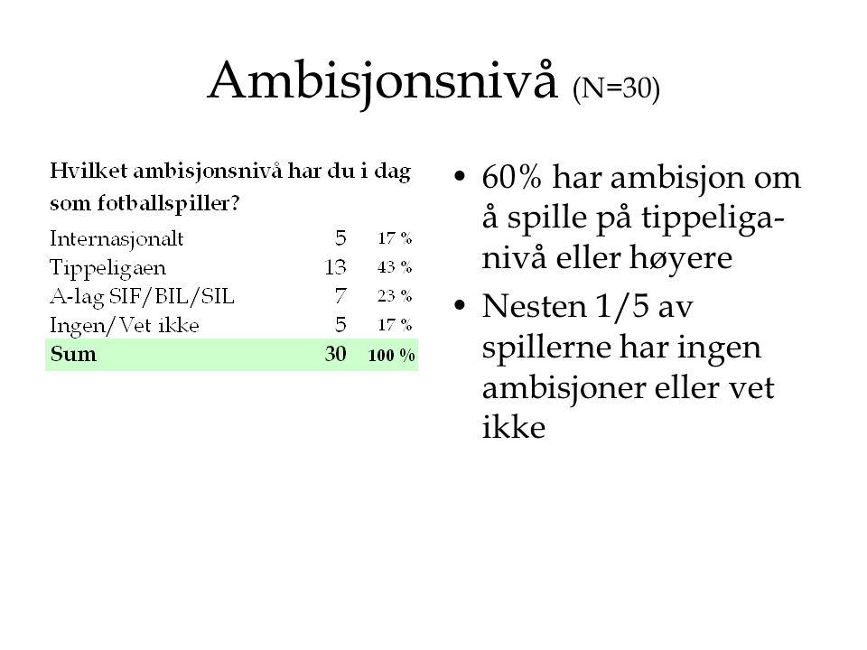 Ambisjonsnivå (N=30) •60% har ambisjon om å spille på tippeliga- nivå eller høyere •Nesten 1/5 av spillerne har ingen ambisjoner eller vet ikke