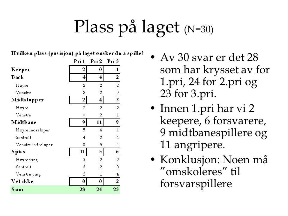 Plass på laget (N=30) •Av 30 svar er det 28 som har krysset av for 1.pri, 24 for 2.pri og 23 for 3.pri. •Innen 1.pri har vi 2 keepere, 6 forsvarere, 9