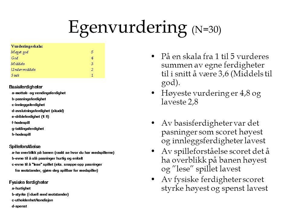 Egenvurdering (N=30) •På en skala fra 1 til 5 vurderes summen av egne ferdigheter til i snitt å være 3,6 (Middels til god). •Høyeste vurdering er 4,8