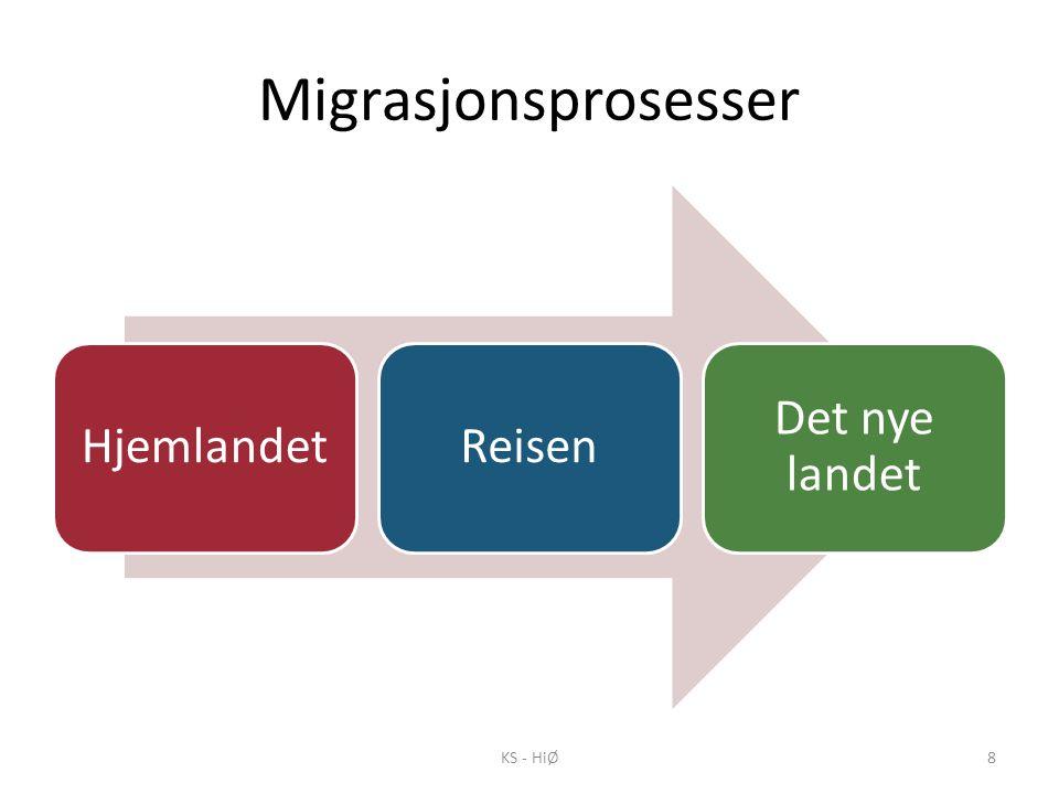 Migrasjonsprosesser HjemlandetReisen Det nye landet KS - HiØ8