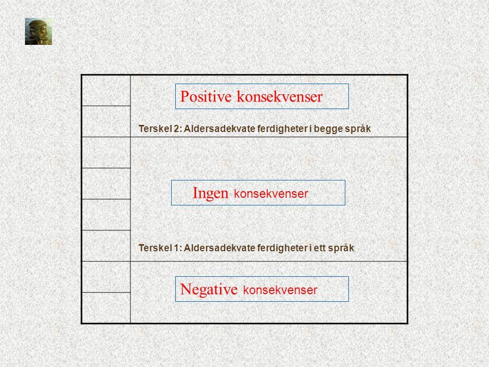 Terskel 2: Aldersadekvate ferdigheter i begge språk Terskel 1: Aldersadekvate ferdigheter i ett språk Negative konsekvenser Ingen konsekvenser Positiv