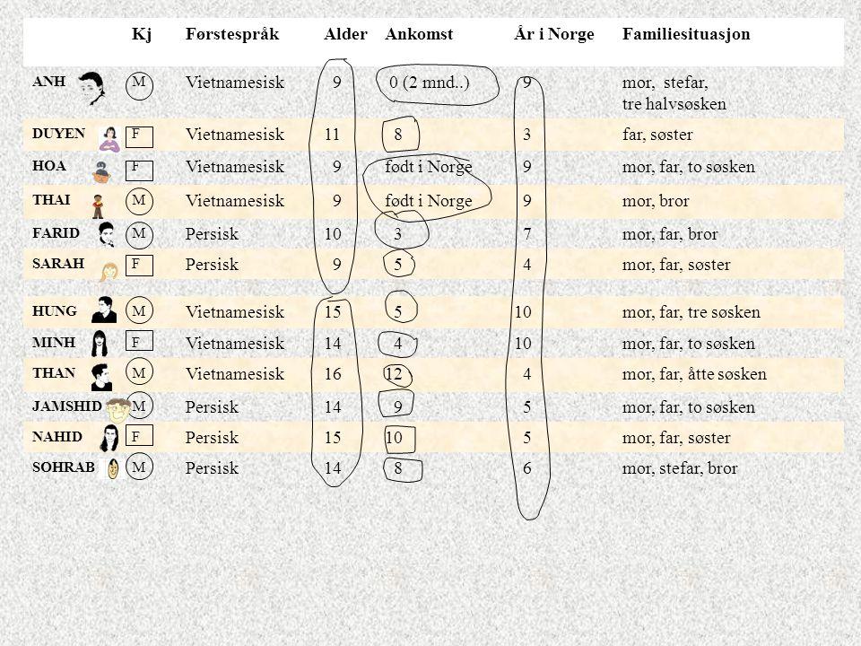 KjFørstespråkAlderAnkomstÅr i NorgeFamiliesituasjon ANHM Vietnamesisk 9 0 (2 mnd..) 9mor, stefar, tre halvsøsken DUYENF Vietnamesisk11 8 3far, søster