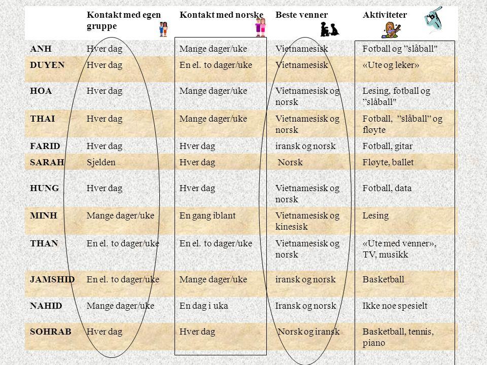"""Kontakt med egen gruppe Kontakt med norskeBeste vennerAktiviteter ANHHver dagMange dager/ukeVietnamesiskFotball og """"slåball"""