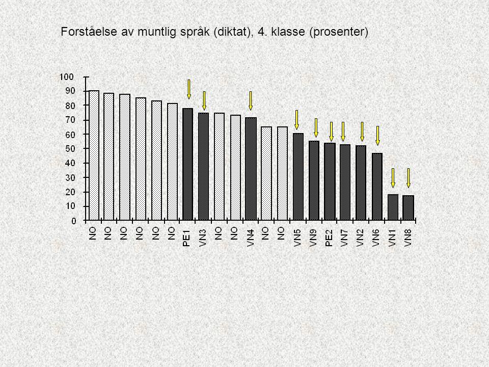 Forståelse av muntlig språk (diktat), 4. klasse (prosenter)
