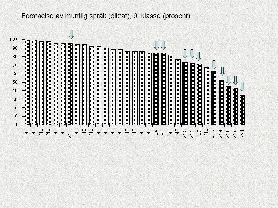 Forståelse av muntlig språk (diktat), 9. klasse (prosent)